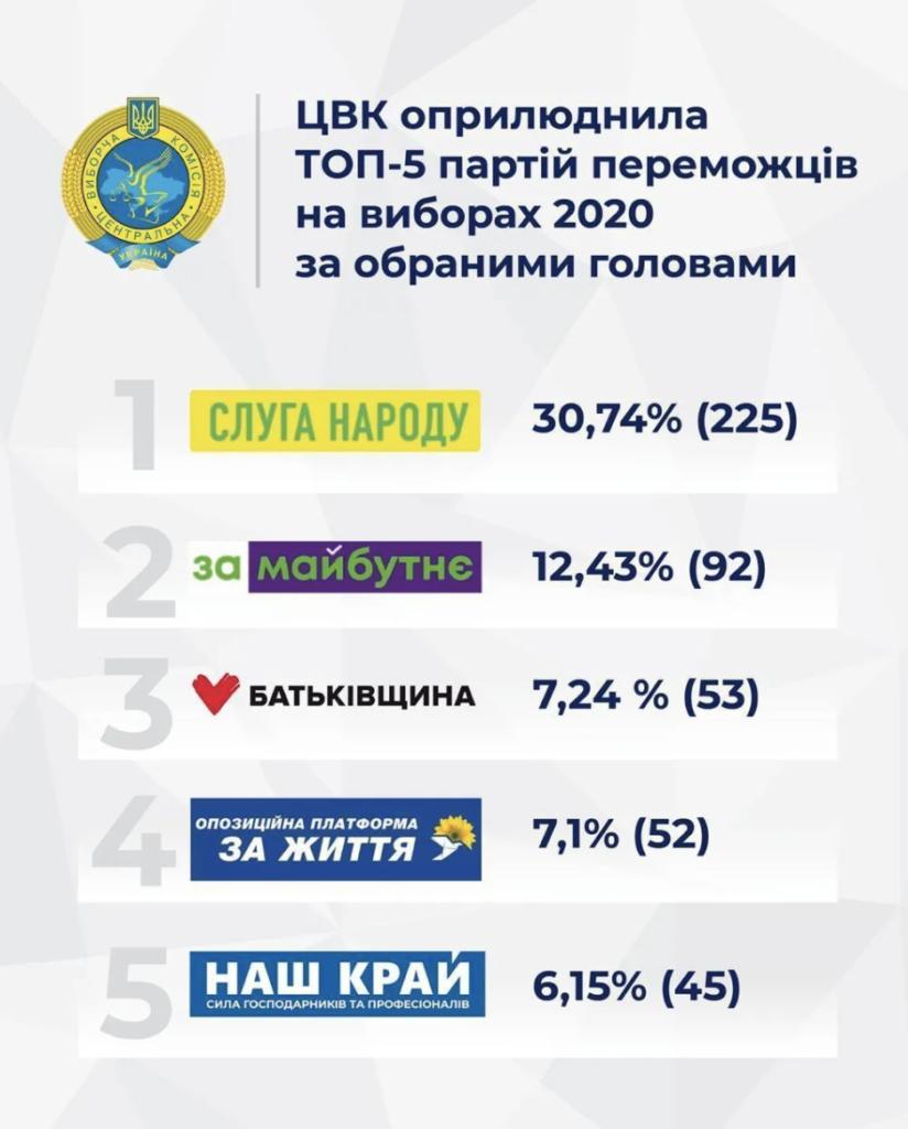 Місцеві вибори: які партії набрали більше 5% по всій Україні – інфографіка