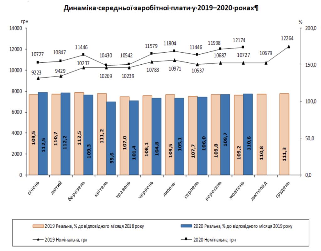 В Україні зросла середня зарплата: хто став отримувати більше