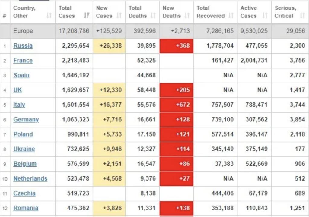 Локдаун в Європі знизив захворюваність на COVID-19: показова статистика