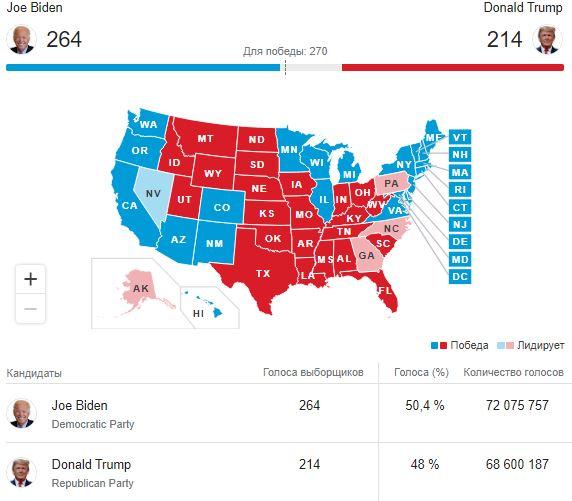 Выборы в США: Байден начинает лидировать, а Трамп идет в суд