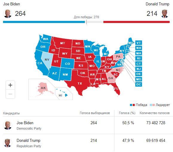 Вибори в США: коли оголосять результати