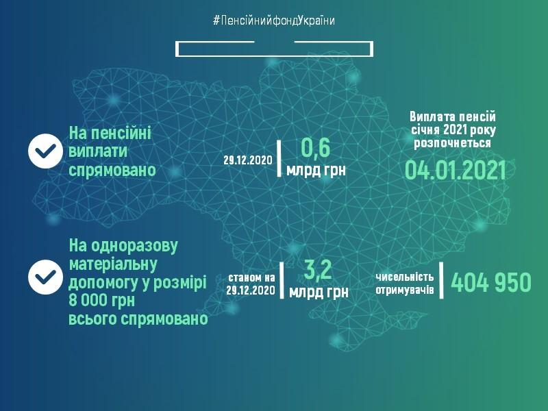Пенсионерам выплатят 0,6 млрд гривен: в ПФУ сообщили, когда ждать выплат