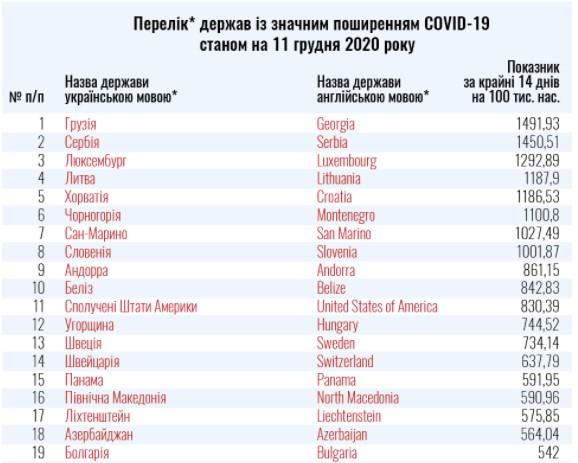 """Україна розширила перелік країн """"червоної зони"""": новий список"""