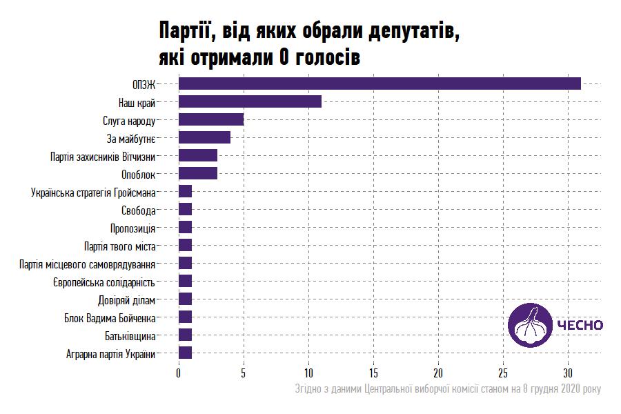 Местные выборы в Украине: 67 кандидатов набрали 0 голосов, но при этом стали депутатами
