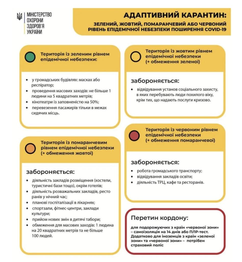 В Украине ввели «оранжевую карантинную зону»: что будет запрещено