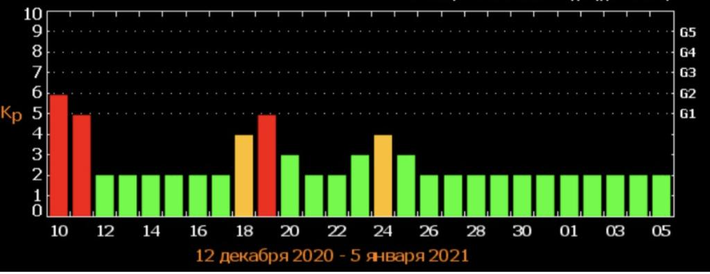"Українців атакує потужна магнітна буря: названа дата ""удару"""