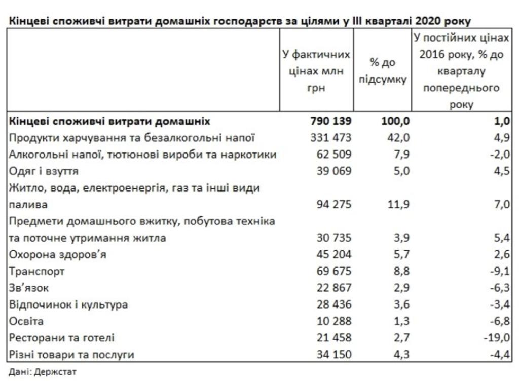 Еда и коммуналка: стало известно, на что тратят деньги украинцы — инфографика