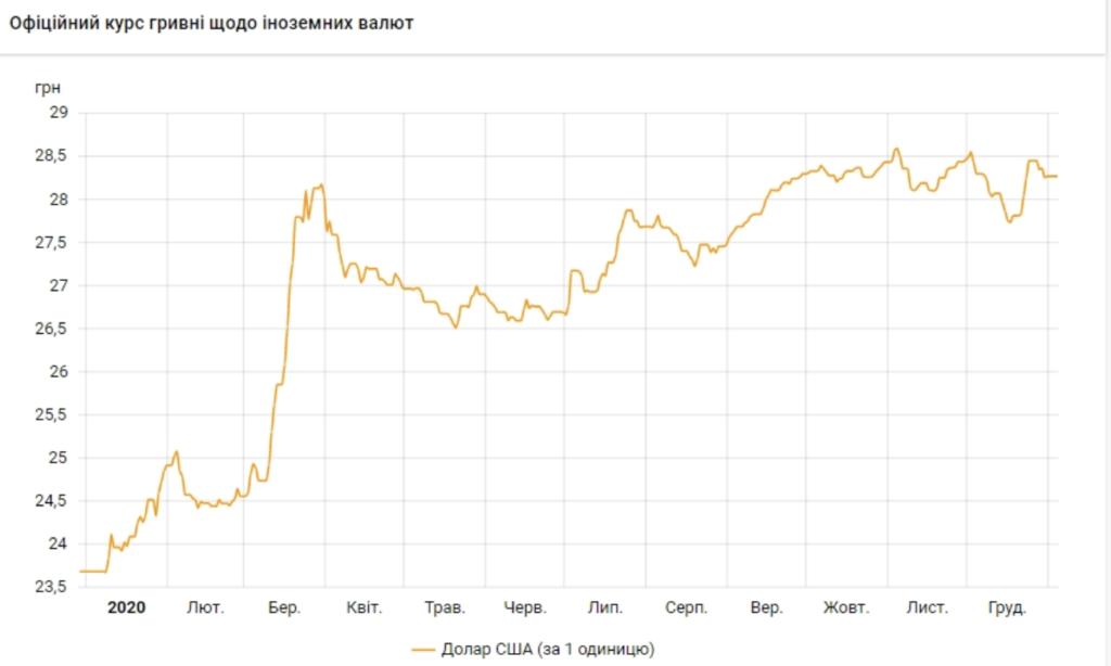 Курс доллара к гривне вырос почти на 20% за 2020 год — инфографика
