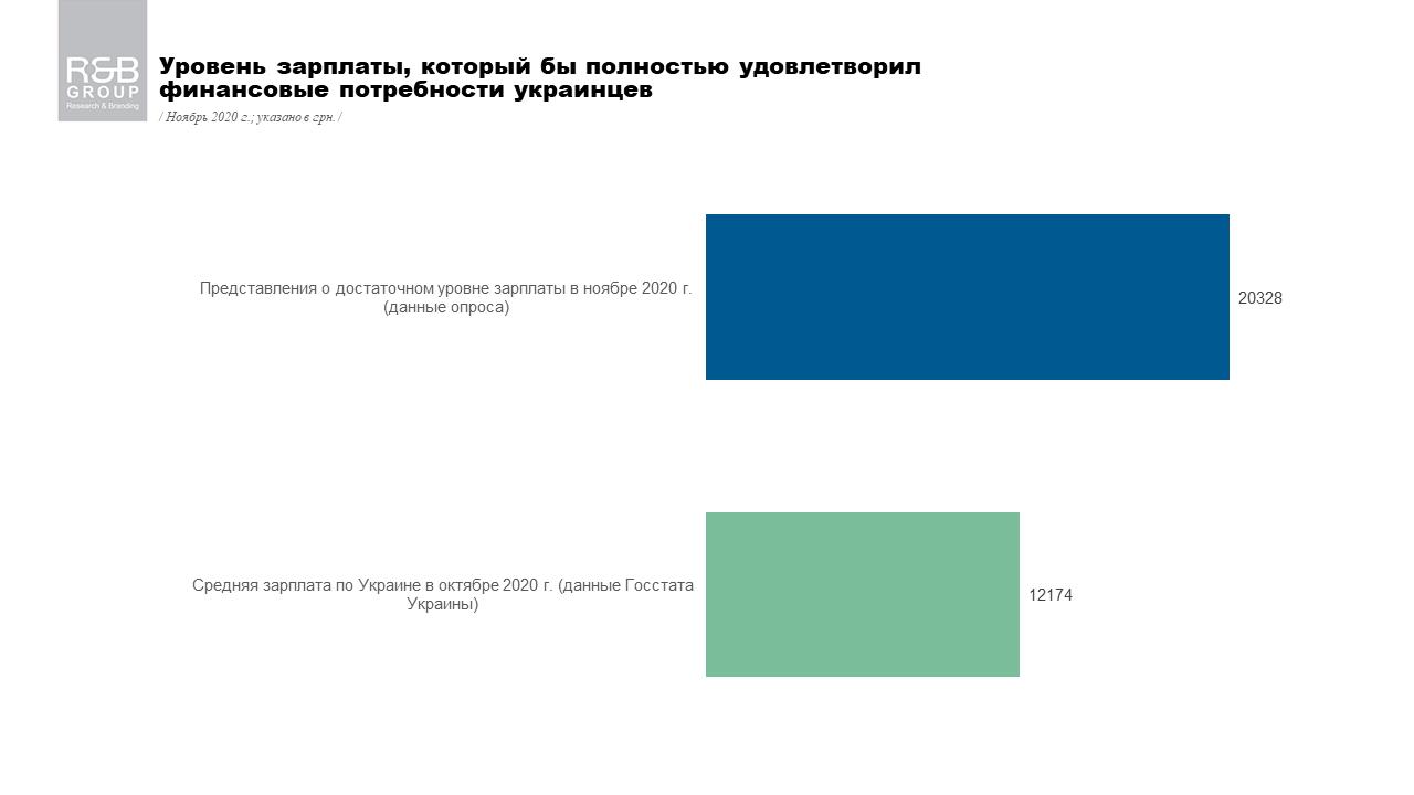 20 тисяч: українці назвали розмір зарплати, яку хочуть отримувати