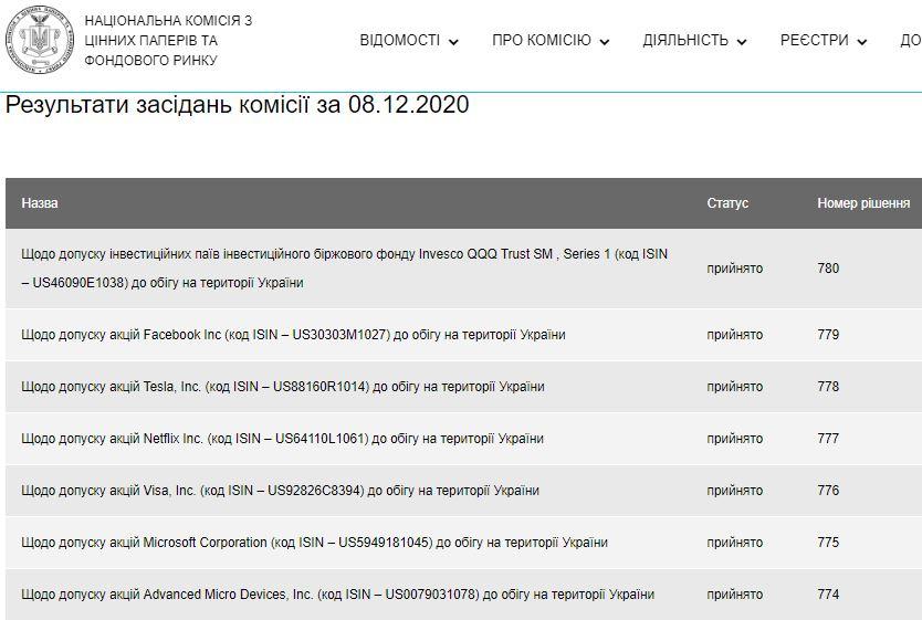 В Украине будут продавать акции Facebook, Tesla, Microsoft и Netflix