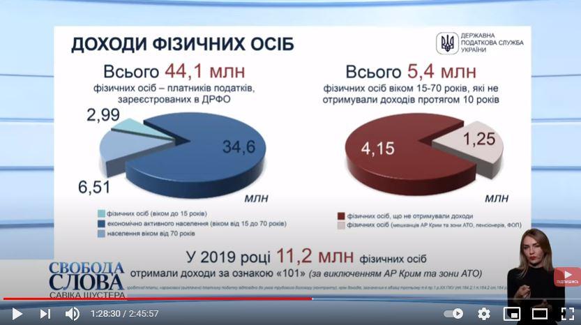 Сколько украинцев уклоняются от уплаты налогов: озвучена шокирующая цифра