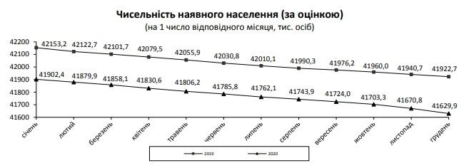 Смертность в Украине в 2020 году оказалась выше, чем годом ранее — инфографика