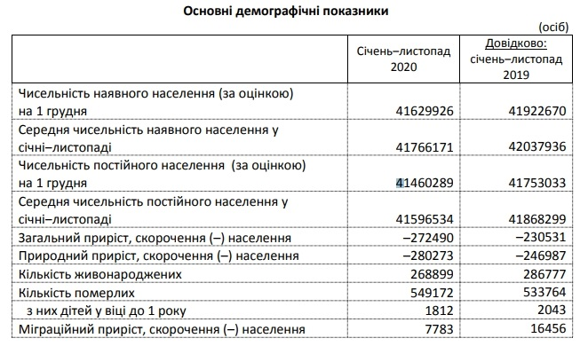 Смертність в Україні в 2020 році виявилася вищою, ніж роком раніше – інфографіка