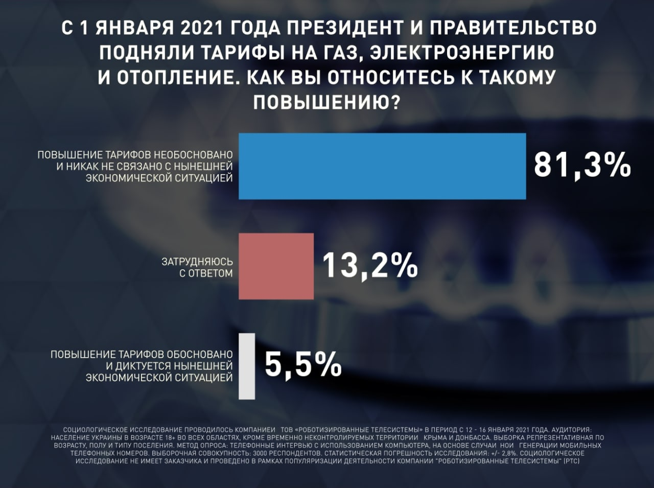 «Оппозиционная платформа — За жизнь» продолжает уверенно лидировать среди всех парламентских партий Украины, – опрос