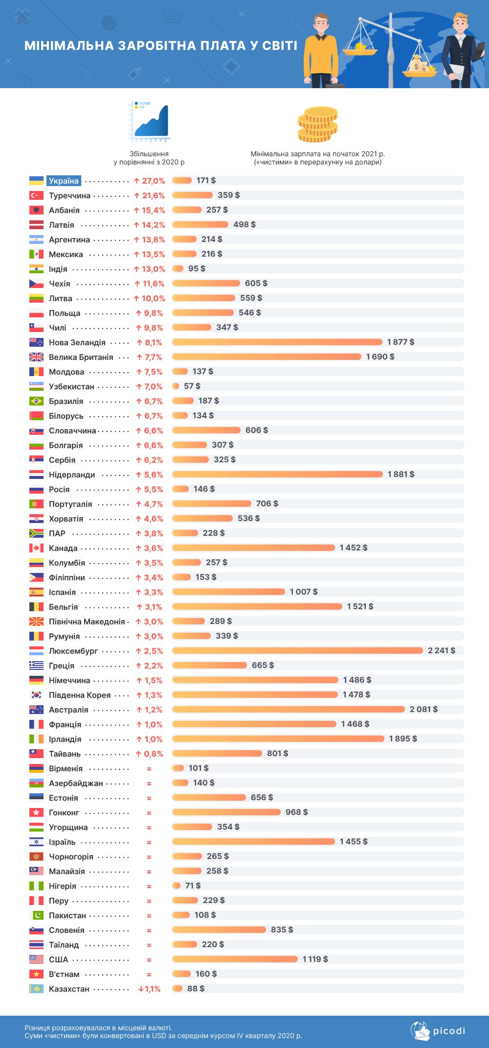 Украина заняла первое место в рейтинге стран с наибольшим ростом зарплаты