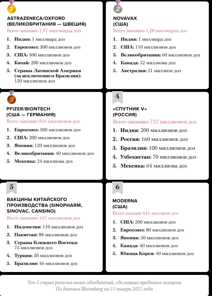 Названы самые популярные вакцины от COVID-19 в мире — инфографика