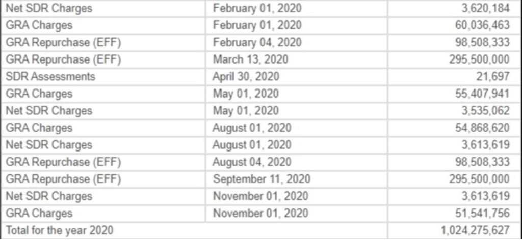 В 2021 году Украина отдаст МВФ денег больше, чем получит