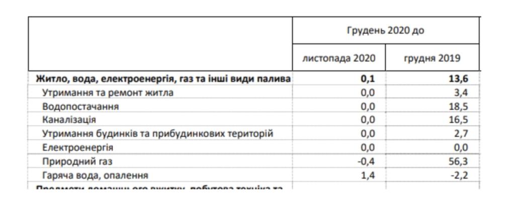 Тарифы на коммуналку: как выросли цены за год в Украине