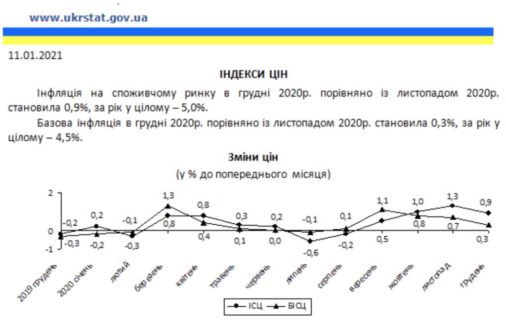 Цены в Украине выросли на 5% за год: что подорожало больше всего
