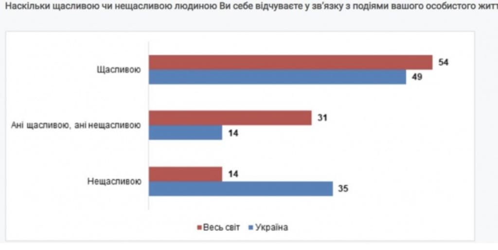 Украина в рейтинге счастливых стран мира оказалась на 38 месте из 42