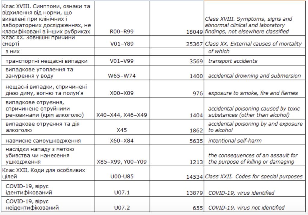 COVID-19 став причиною смерті 2,65% померлих у 2020 році українців