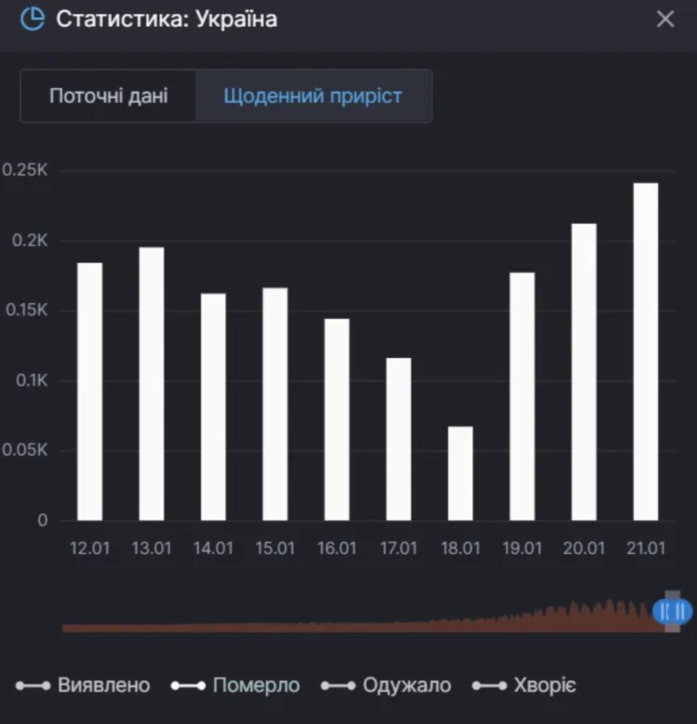 Епідеміолог назвав причину високої смертності від COVID-19 в Україні