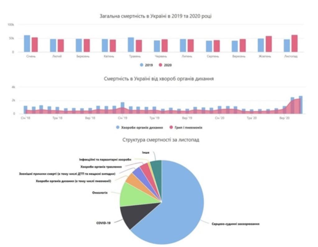 В Україні зафіксували рекордну смертність: тривожна інфографіка
