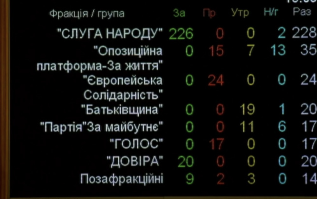 Рада одобрила закон о референдуме: как голосовали нардепы