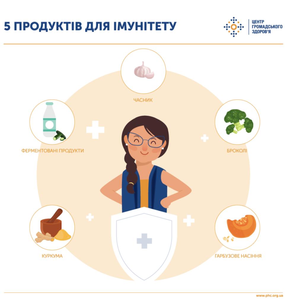Украинцам назвали топ-5 продуктов для укрепления иммунитета