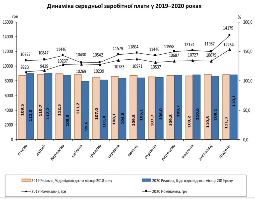 Средняя зарплата украинцев выросла на две тысячи гривен за 2020 год