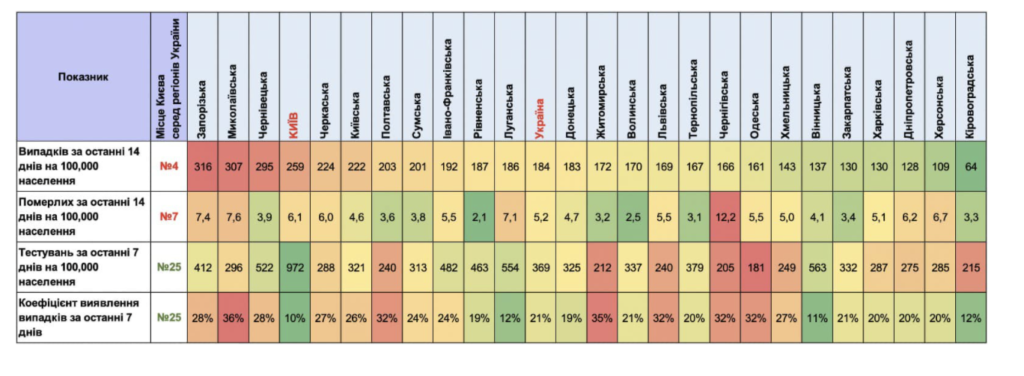 Минздрав назвал области с худшим уровнем тестирования на COVID-19