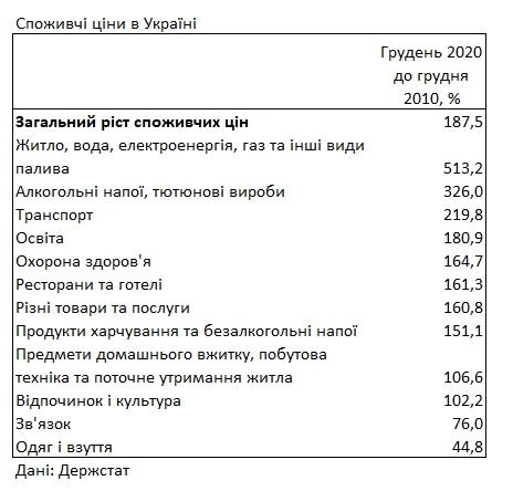 Коммуналка в Украине за последние годы подорожала более чем в 6 раз