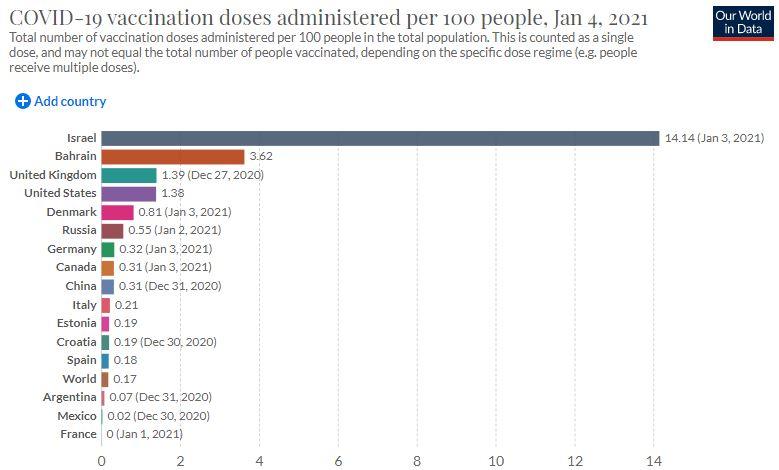 Топ стран по темпам вакцинации от COVID-19: кто в лидерах