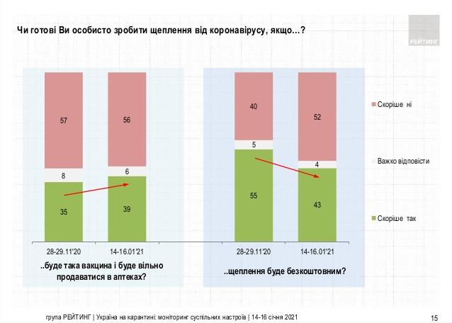 Українці не будуть вакцинуватися від коронавірусу навіть безкоштовно