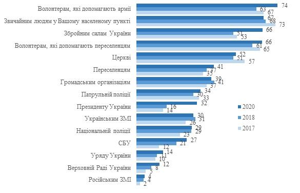 Украинцы массово не доверяют СМИ и президенту: опрос