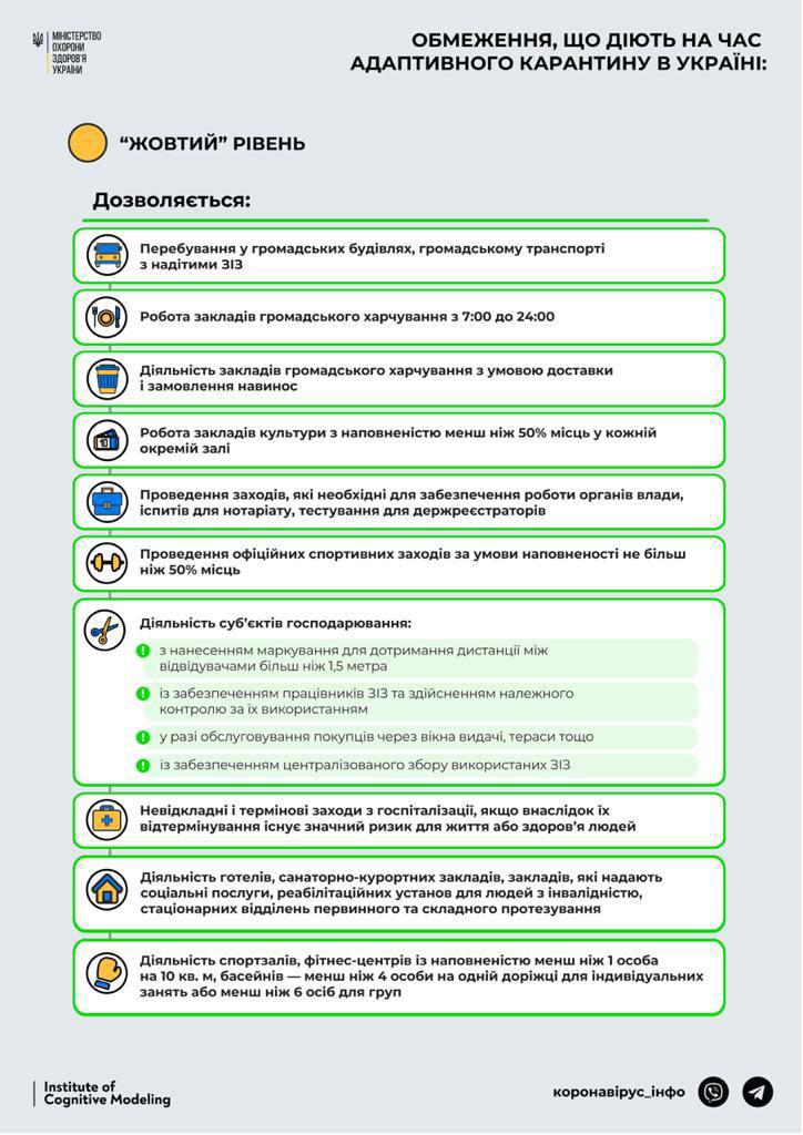 """В Україні ввели адаптивний карантин: які обмеження діють у """"жовтій"""" зоні"""