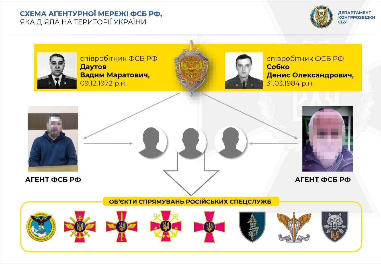 В Україні діяла агентурна мережа ФСБ, в яку входили колишні військові: подробиці