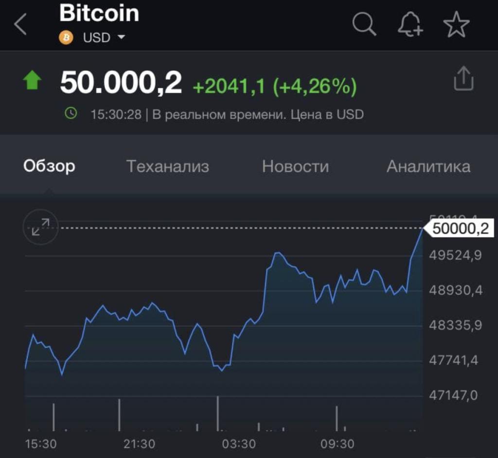 Ціна Bitcoin вперше в історії перевищила 50 тисяч доларів