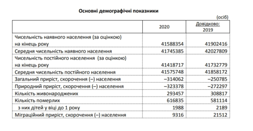 Население Украины за 2020 год сократилось на 300 тысяч человек: неутешительная статистика