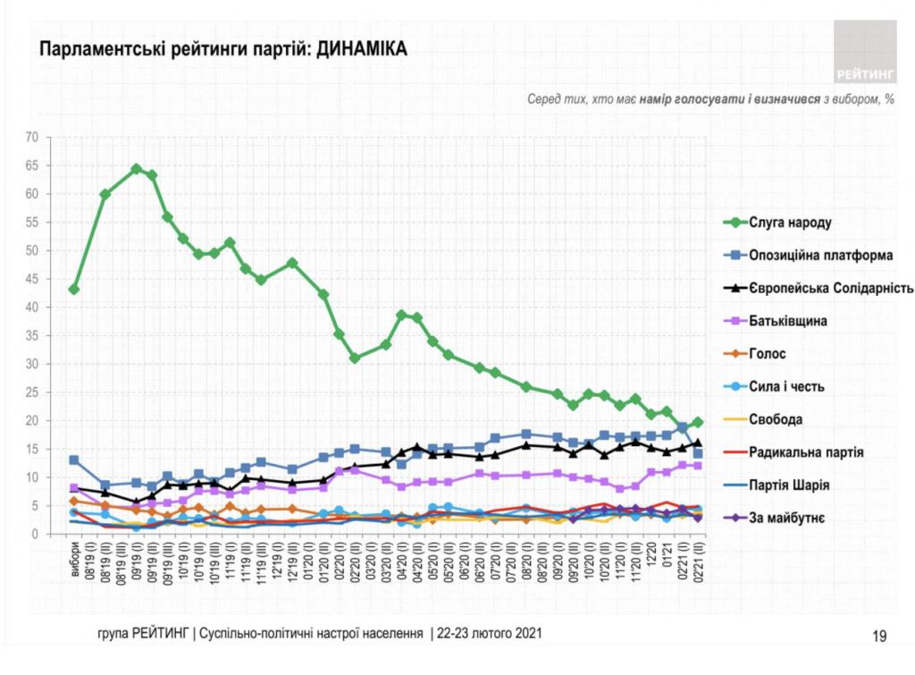 Какие партии прошли бы в Раду в феврале 2021 года: за кого готовы голосовать украинцы