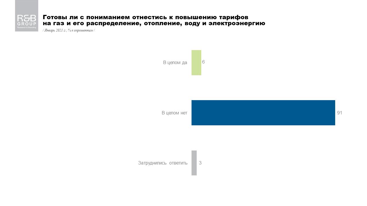 Украинцы не готовы оплачивать коммуналку по новым тарифам: тревожные данные опроса