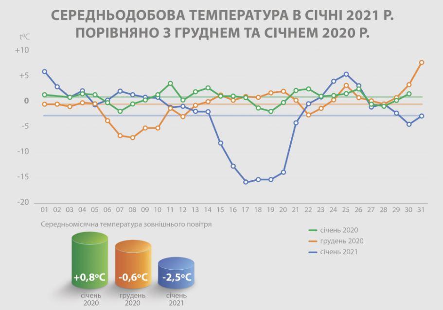 Киевлян в январе заставят больше заплатить за отопление: в чем причина