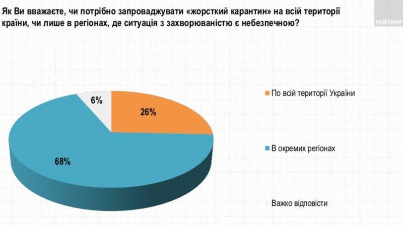 В Украине резко возросла поддержка локдауна среди населения