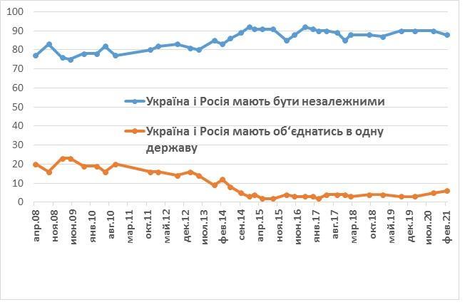 Как на самом деле украинцы относятся к России, а россияне к Украине: данные опроса