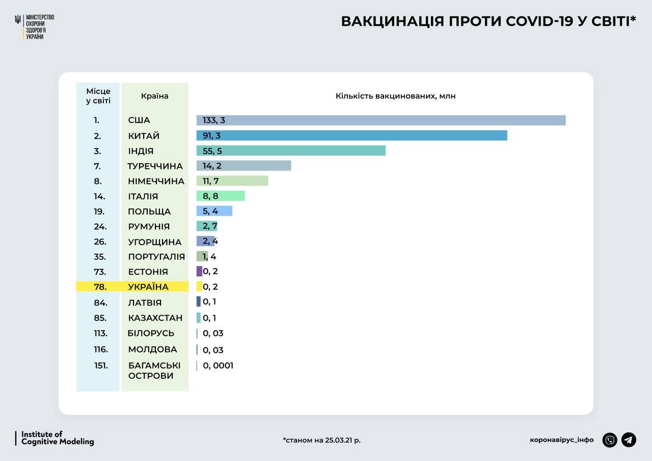 В Минздраве заявили, что Украина занимает 78 место в рейтинге стран по вакцинации