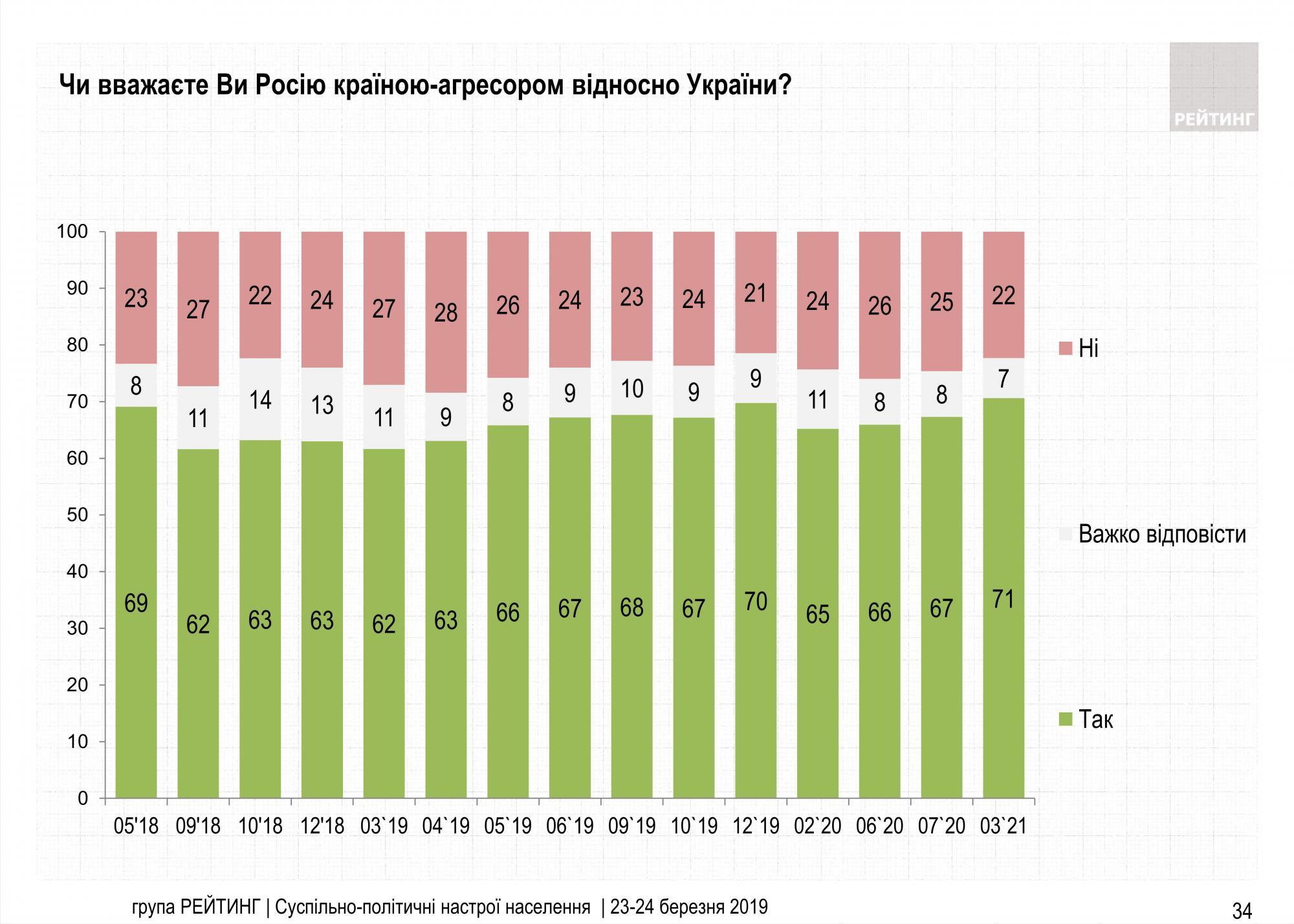 Почти половина украинцев не поддерживают водную блокаду Крыма