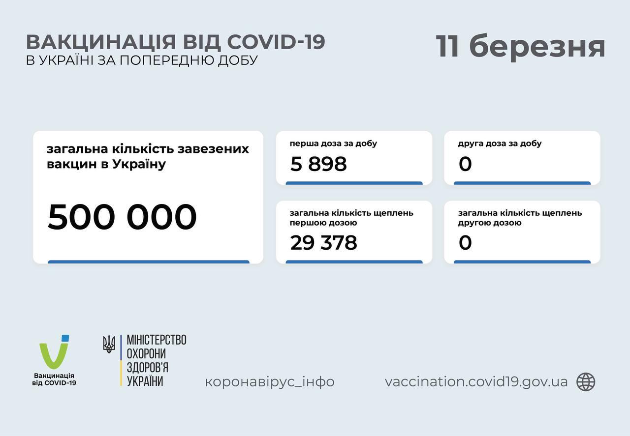 За сутки в Украине вакцинировались от коронавируса почти 6 тысяч человек