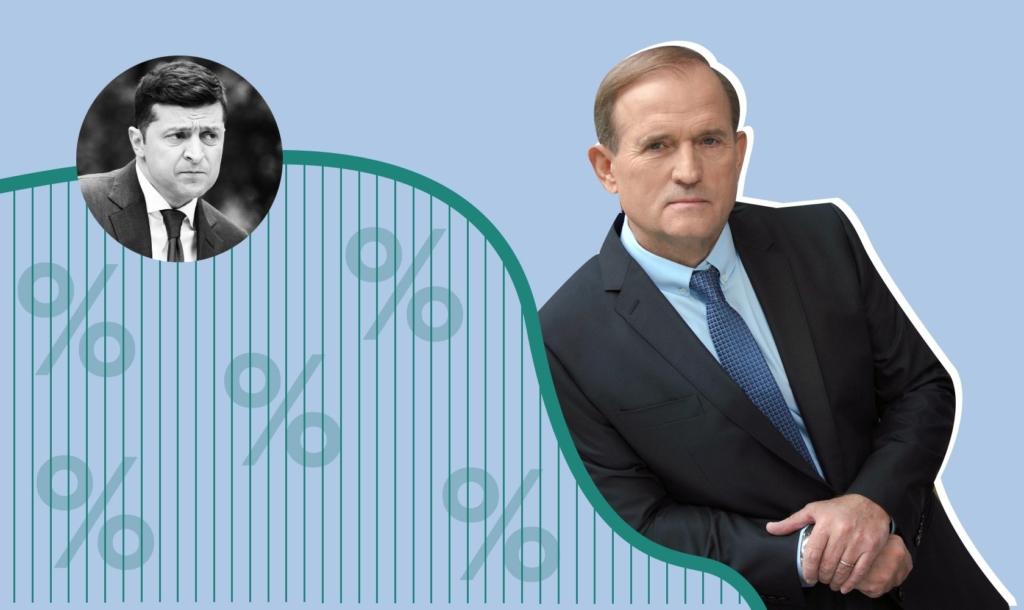 Медведчук повысил свой рейтинг несмотря на кампанию по дискредитации в отношении него со стороны Банковой