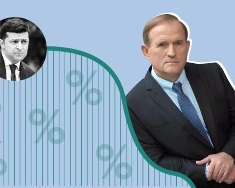 Медведчук підвищив свій рейтинг незважаючи на кампанію з дискредитації щодо нього з боку Банкової