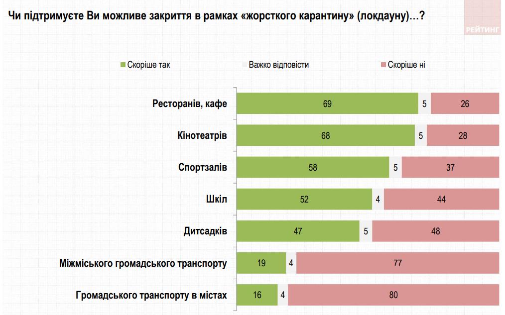 Большинство украинцев поддерживают новый локдаун
